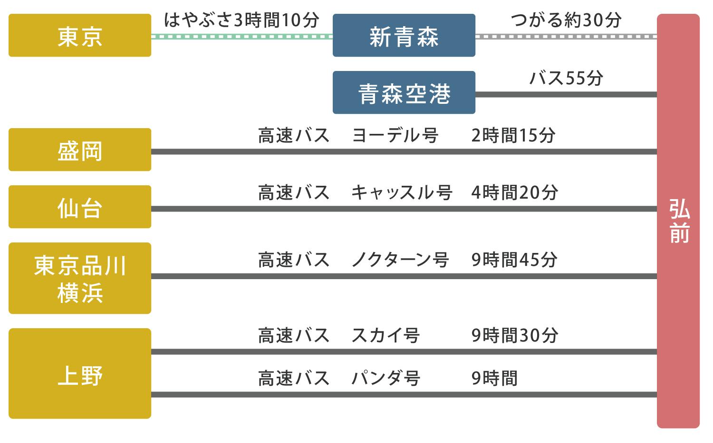 弘前大学 アクセスマップ