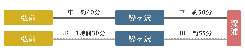 課外活動(サークル等)交通手段