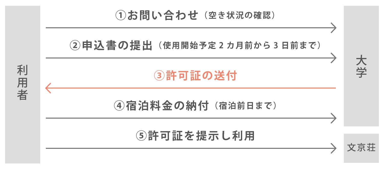 弘前大学文京荘 利用方法
