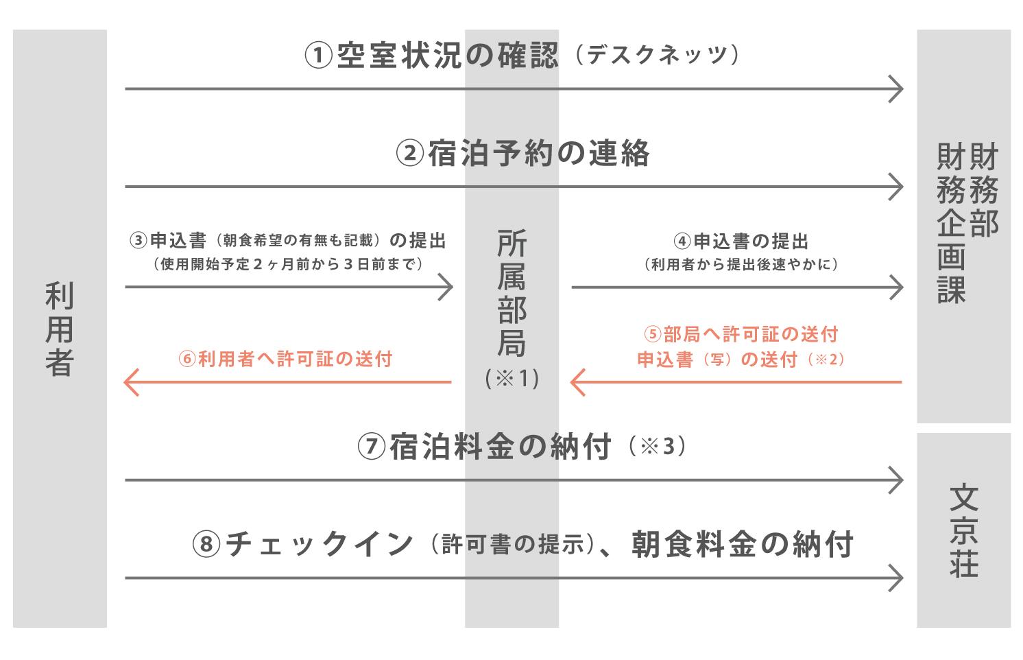 文京荘利用方法図