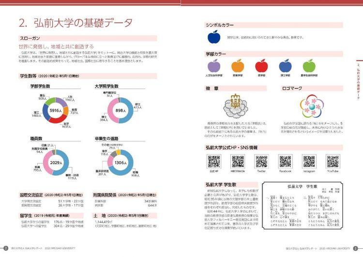 データのページ