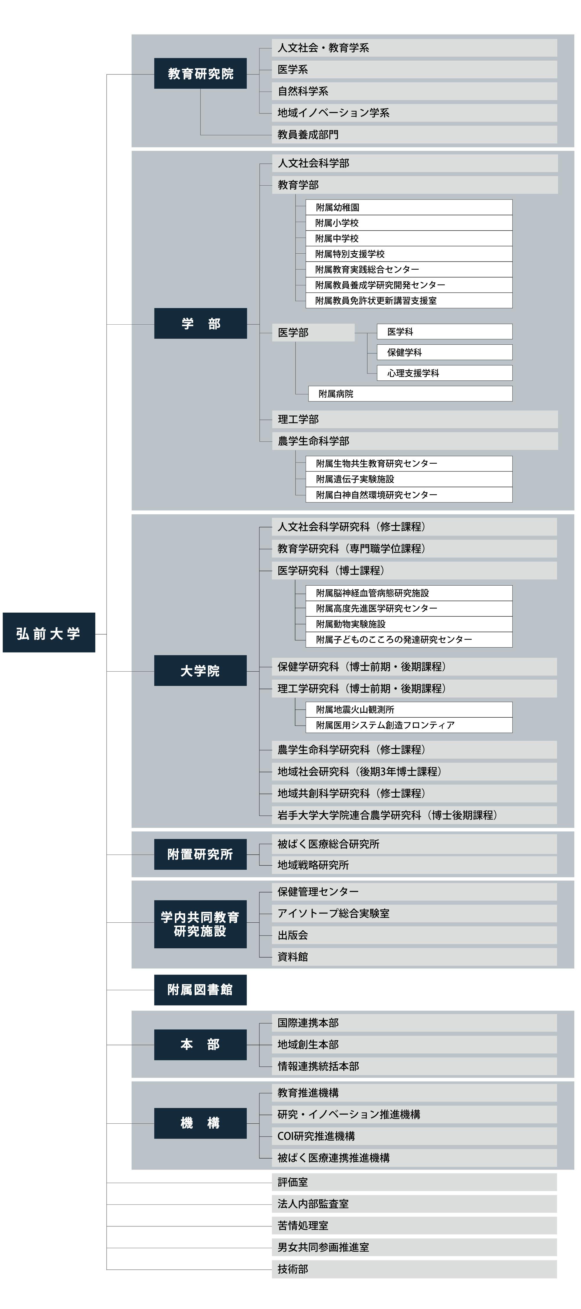 弘前大学事務機構図