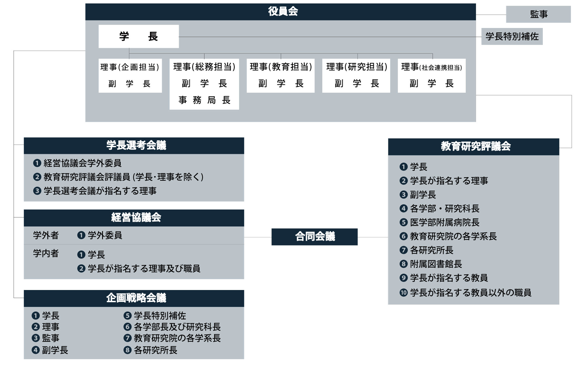 弘前大学運営組織図